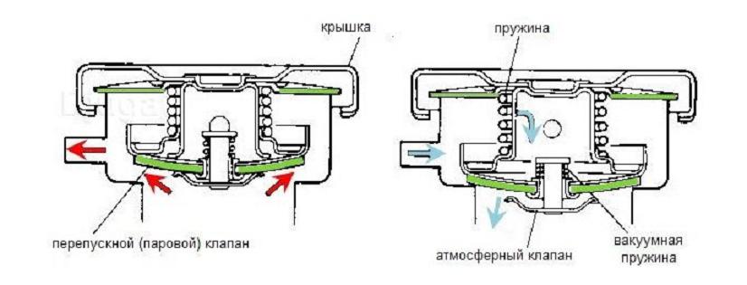 Устройство крышки радиатора