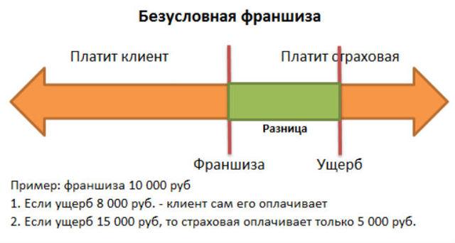 Безусловная франшиза КАСКО