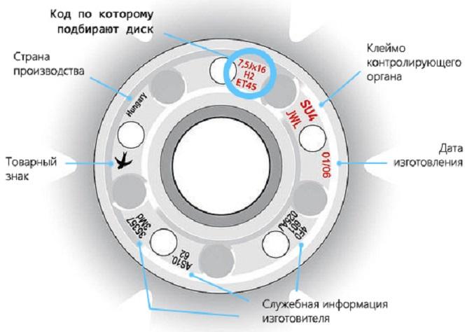 Дополнительная информация на маркировке колесных дисков