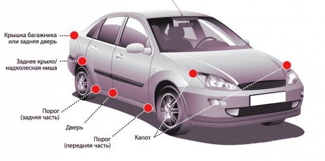 Элементы кузова автомобиля