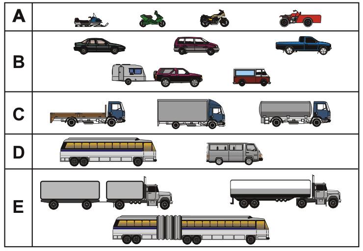Категории водительских прав
