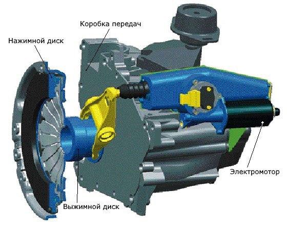 Конструкция электрического привода сцепления