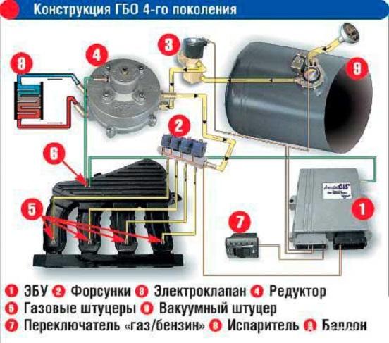 Конструкция ГБО 4-го поколения