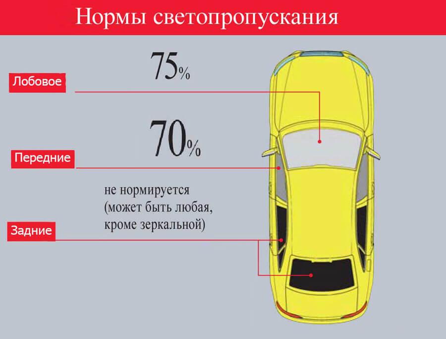 Нормы светопропускания тонировки автомобиля