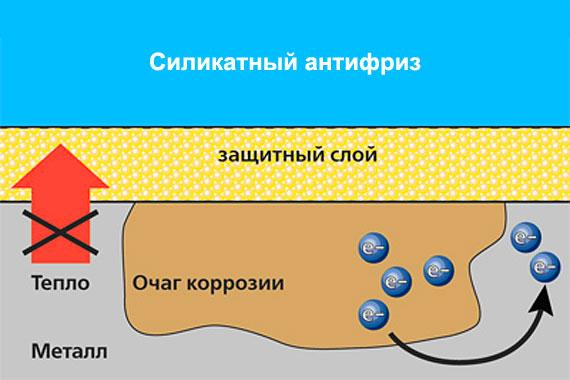 Особенности работы силикатных антифризов