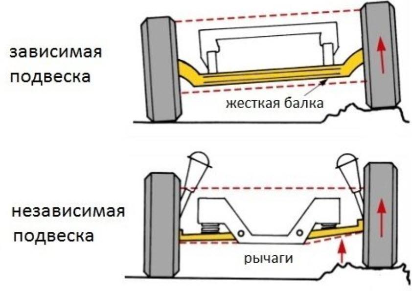Отличительные особенности зависимой и независимой подвесок