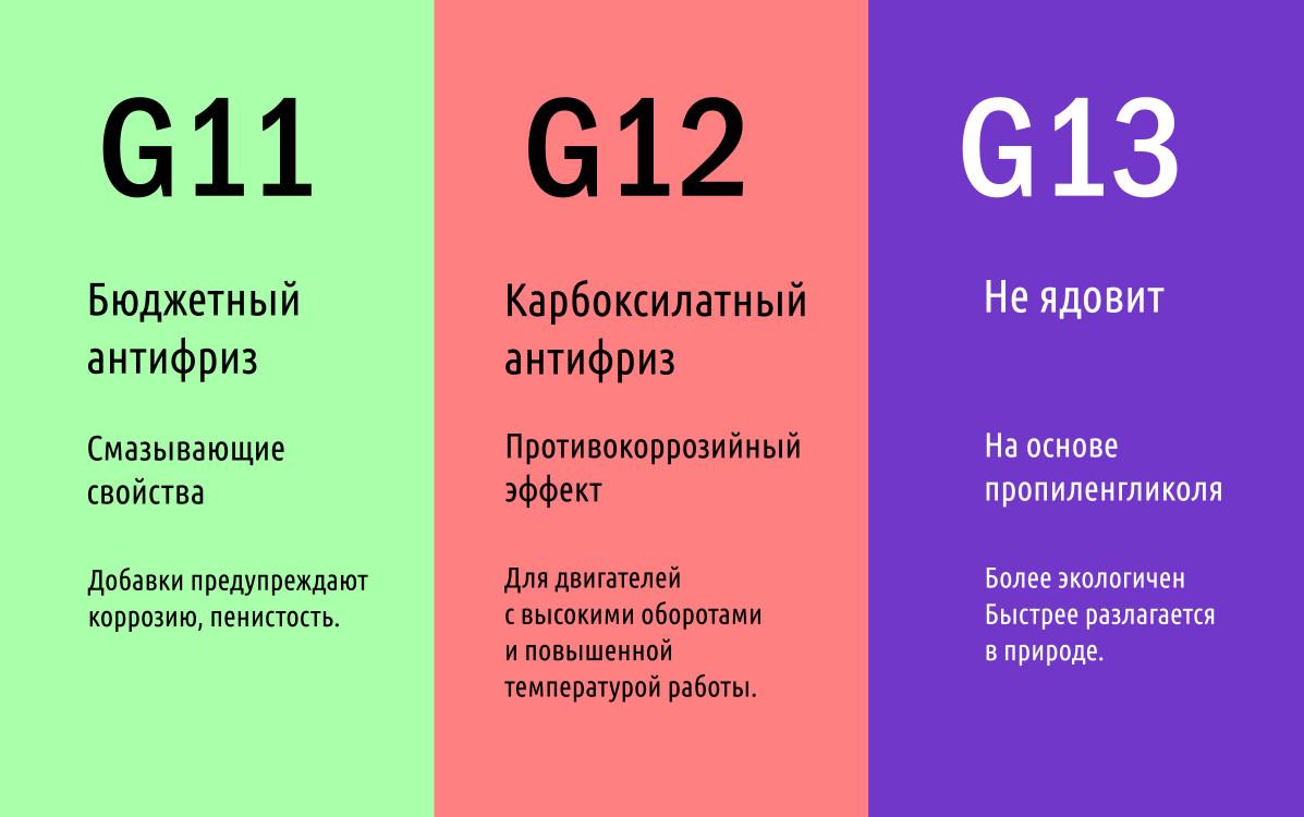 Отличия антифриза различных цветов