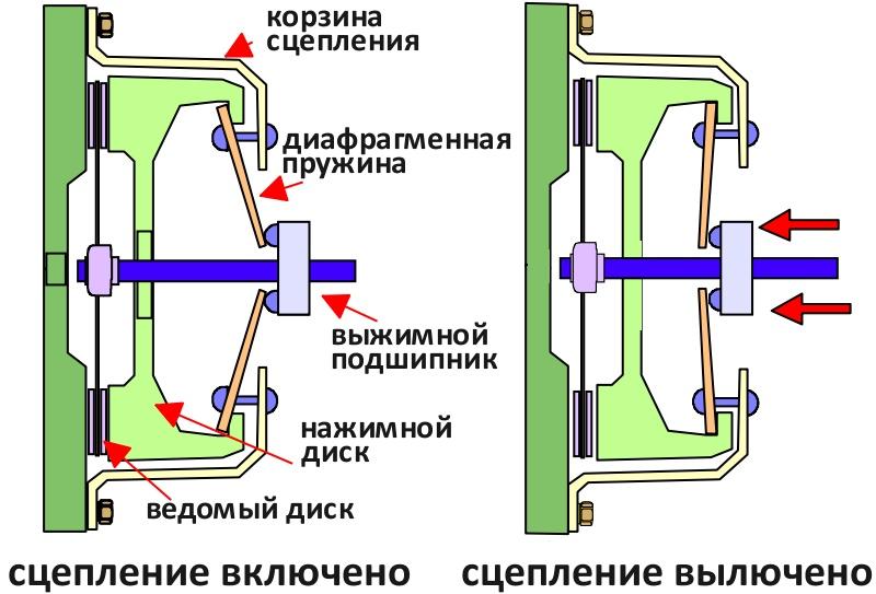 Принцип работы механического сцепления