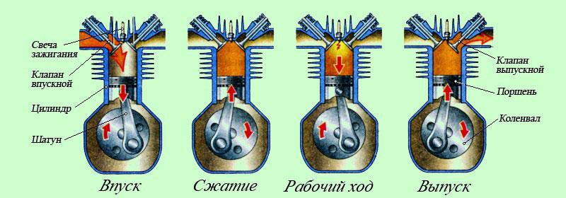 Рабочий процесс в четырехтактном двигателе