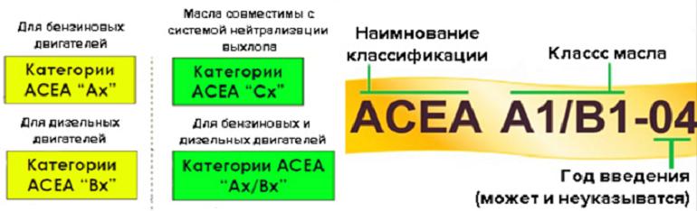 Расшифровка маркировки по стандарту ACEA