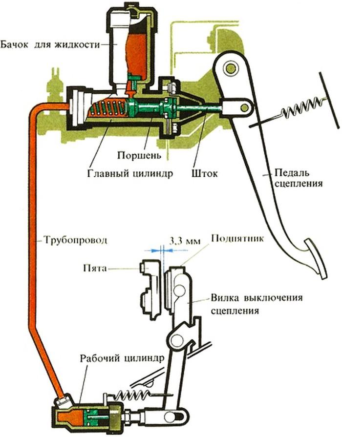 Схема гидравлического привода выключения сцепления
