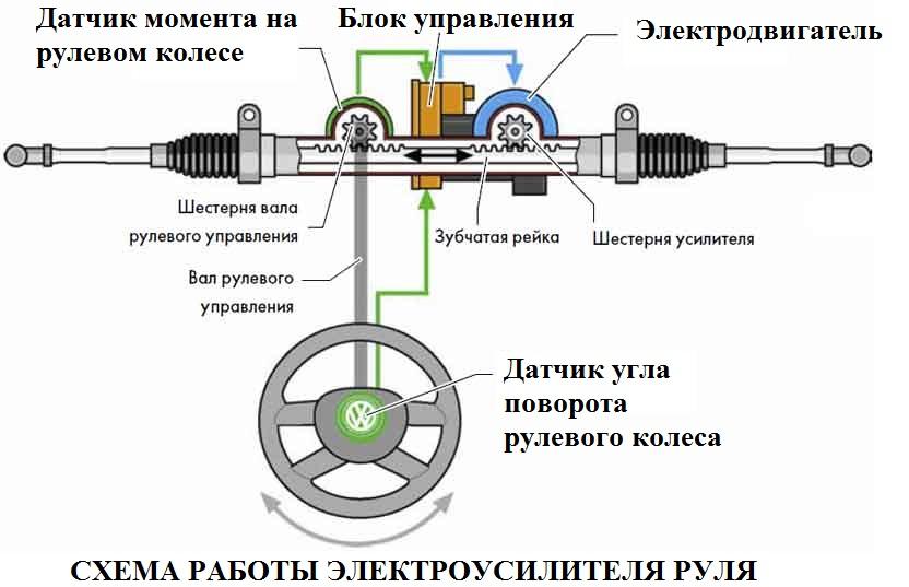 Схема работы электроусилителя руля