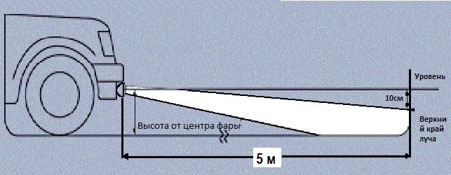 Схема регулировки противотуманных фар