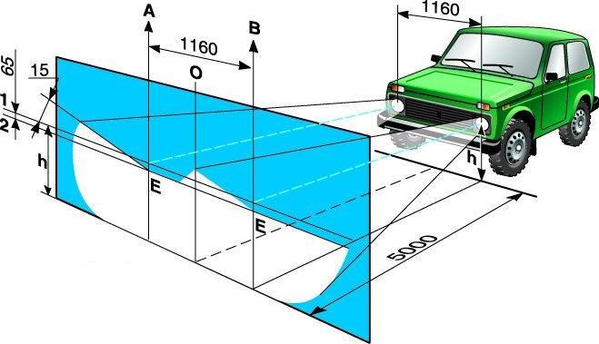 Схема регулировки света фар автомобиля