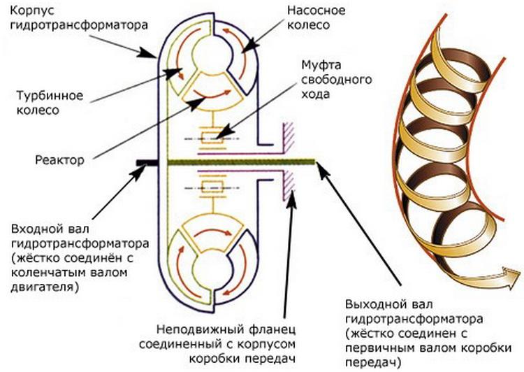 Схема устройства гидротрансформатора