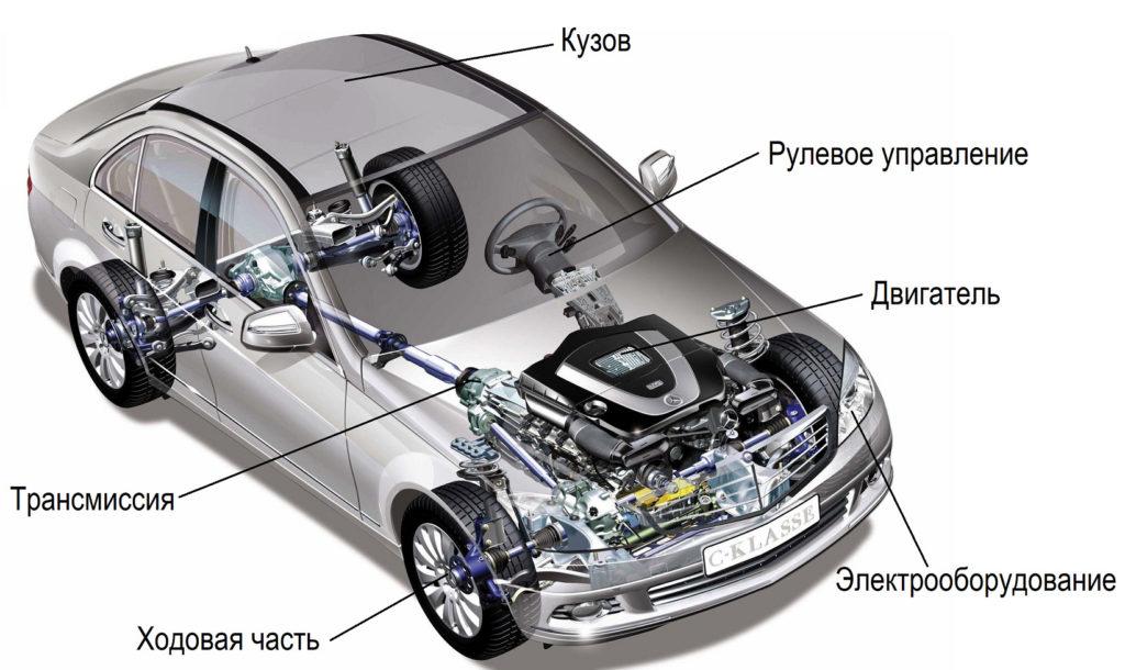 Схема устройства легкового автомобиля