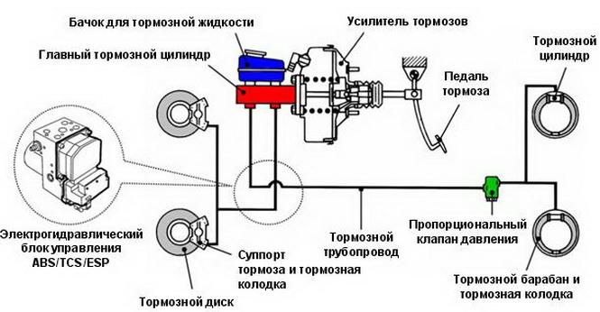 Схема устройства тормозной системы автомобиля