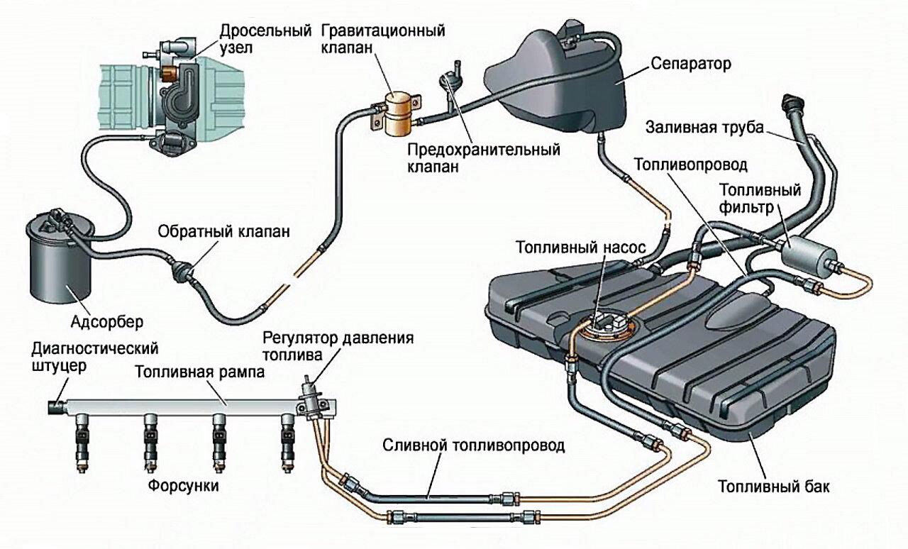 Строение топливной системы автомобиля