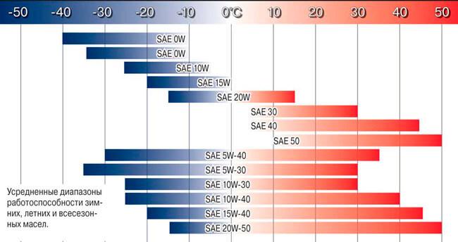 Температурные диапазоны использования масел различной вязкости
