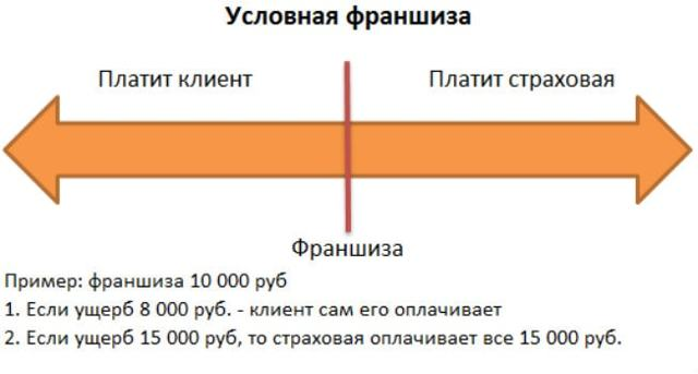 Условная франшиза КАСКО