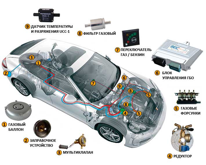 Устройство газового оборудования автомобиля