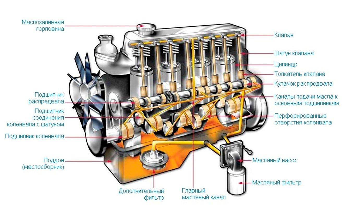 Устройство системы смазки двигателя