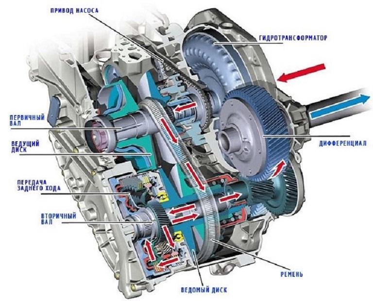 Устройство вариаторной коробки передач