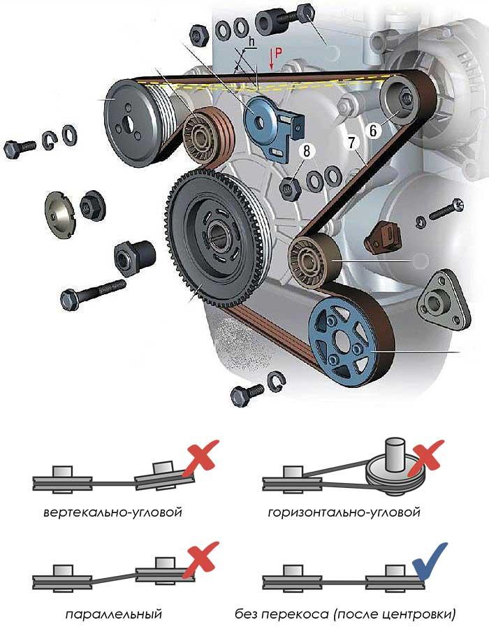 Возможные ошибки в расположении навесного оборудования