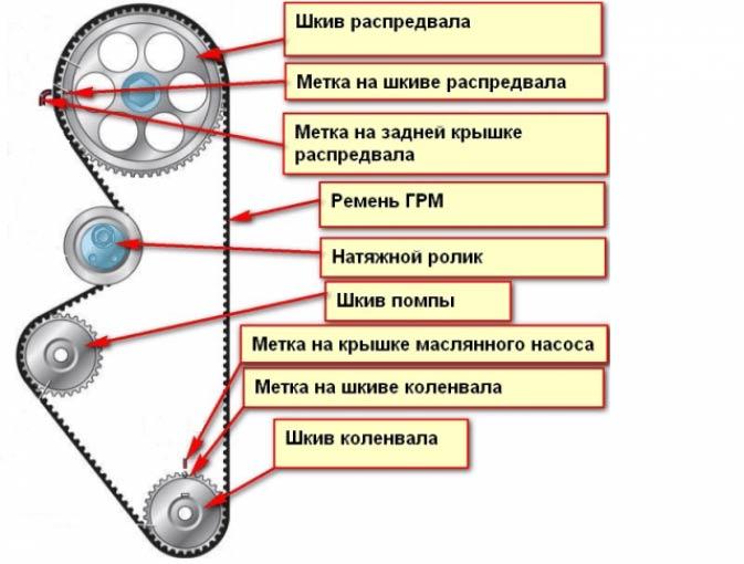 Метки системы газораспределения
