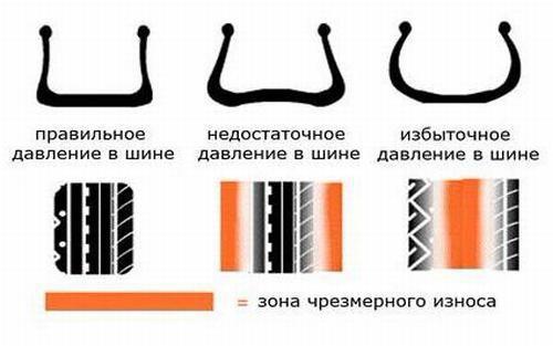 Нормальное и неправильное давление в шинах