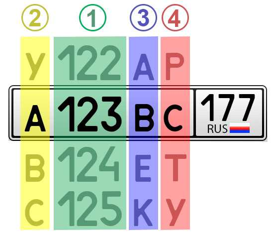 Порядок замены символов в автомобильных номерах