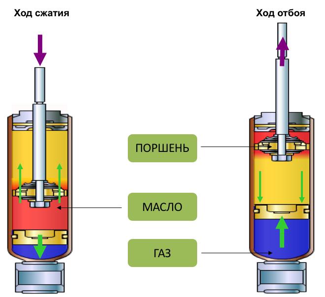 Принцип работы газомасляных амортизаторов