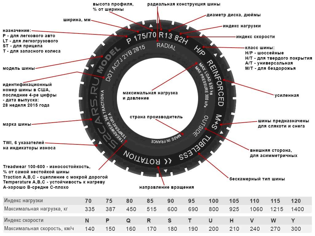 Расшифровка параметров шин автомобиля