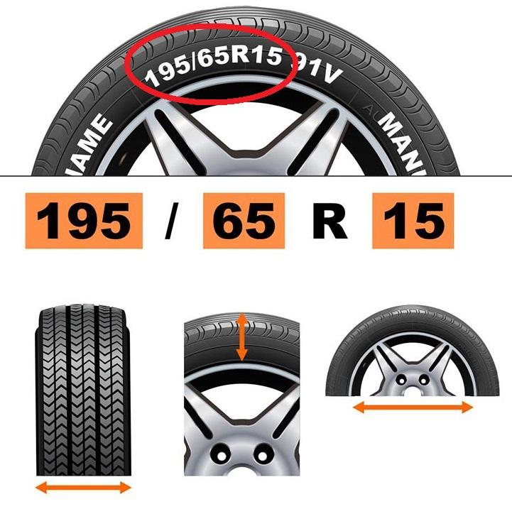 Размер на маркировке шины