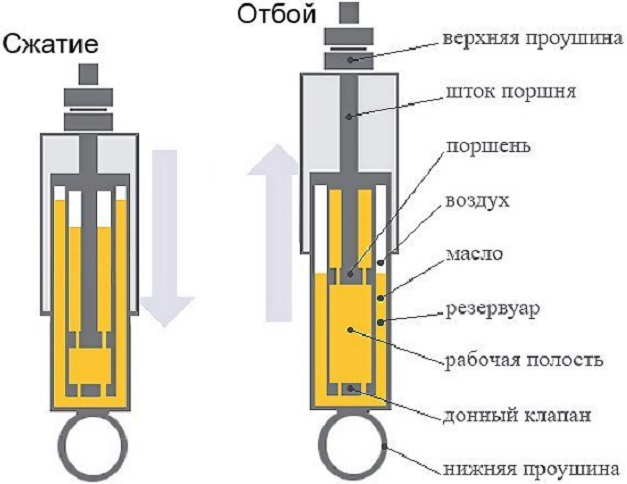 Устройство и принцип работы масляного амортизатора